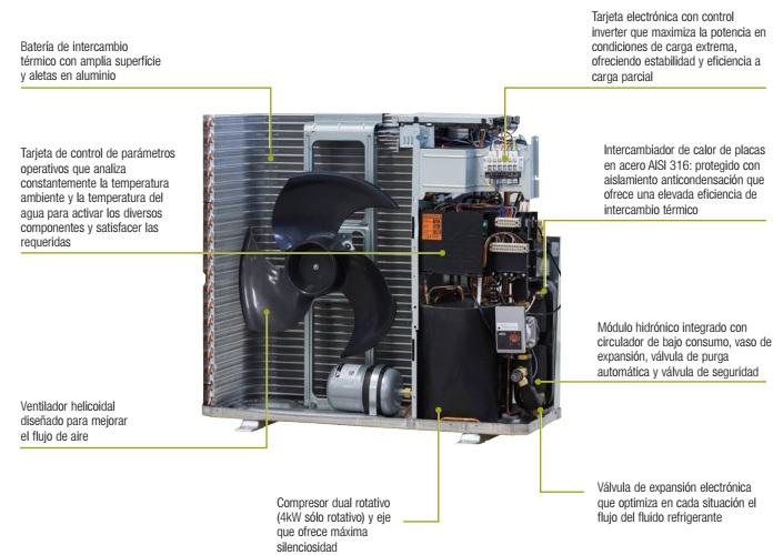 Tecnologia hydronic unit le