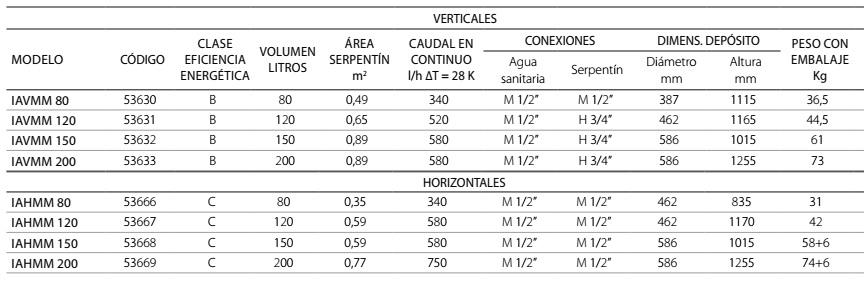 aquaselect V y H ft