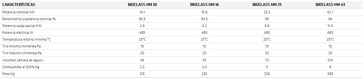 bioclass hm ft