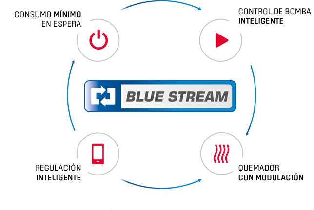 bluestreamteaser-ES