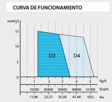 curva domestic d3-d4