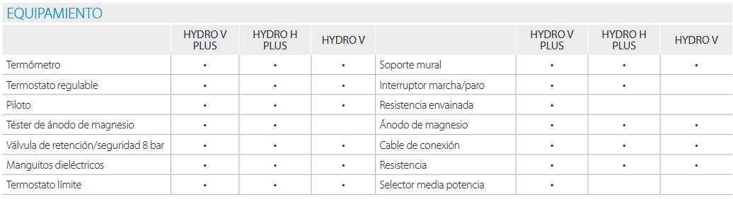 equipamiento -  hydro pdf
