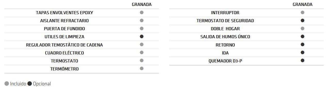 equipamiento leña Granada