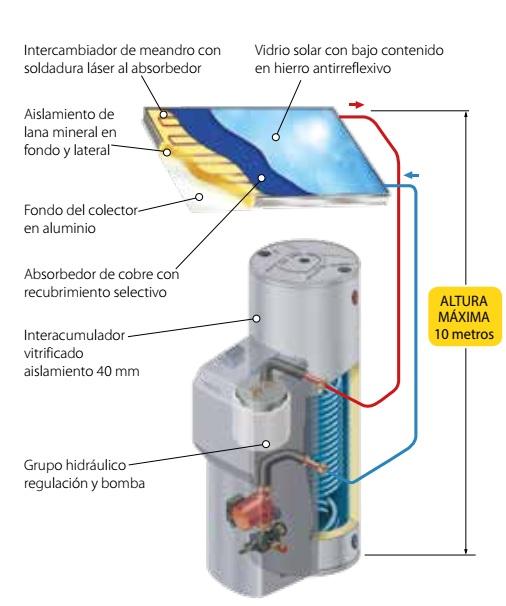 solarmatic circuito